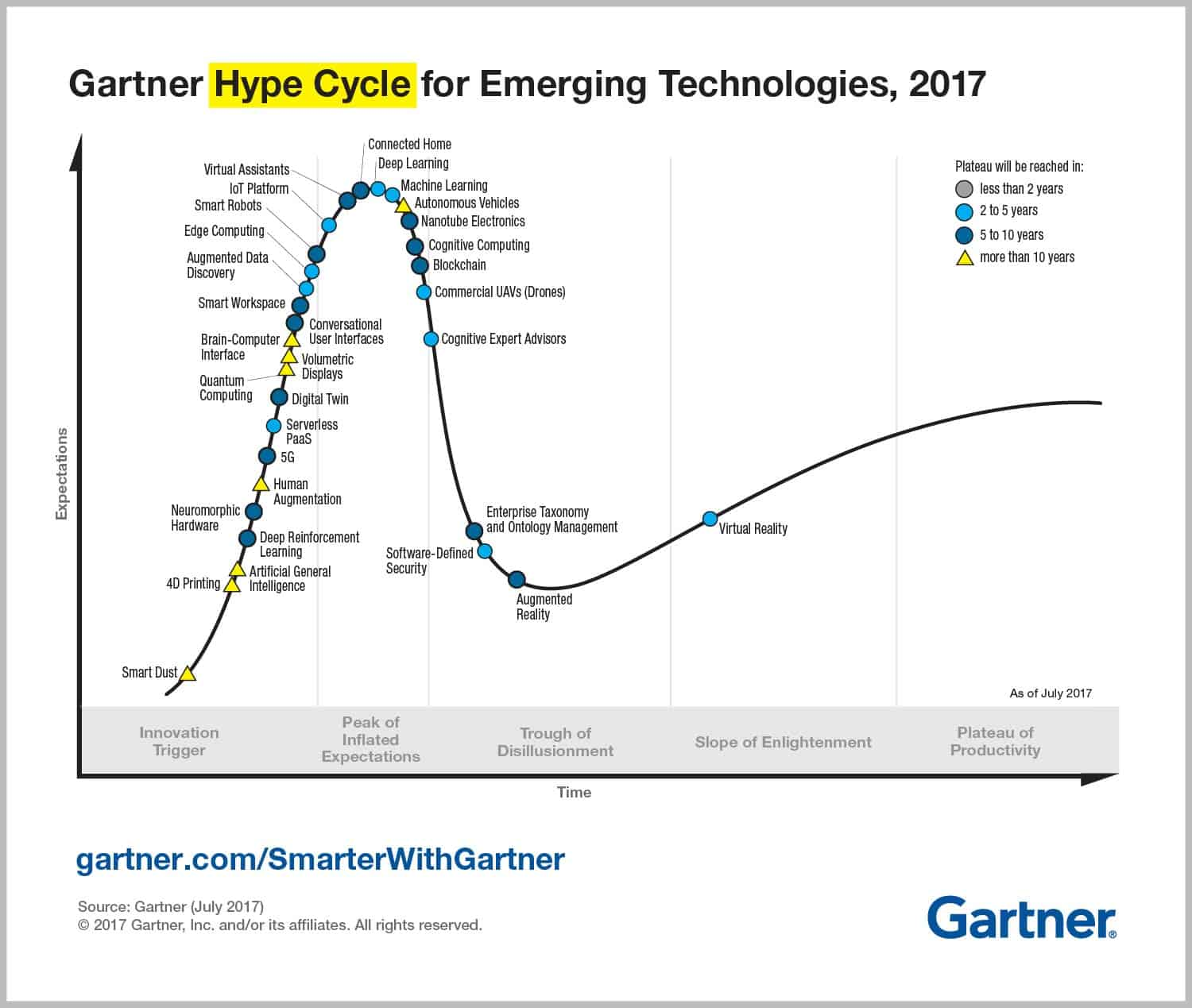 Emerging-Technology-Hype-Cycle-for-2017_Infographic_R6A